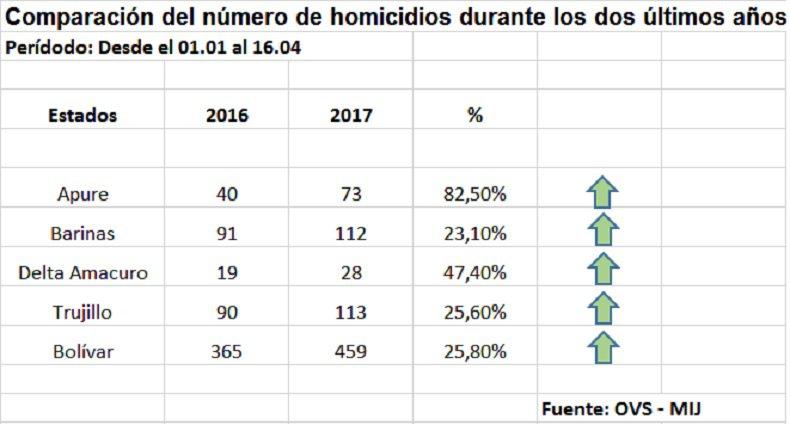 Cifras-de-homicidios-2016-2017.jpg