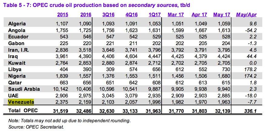 En Mayo, la producción petrolera de Venezuela siguió cayendo