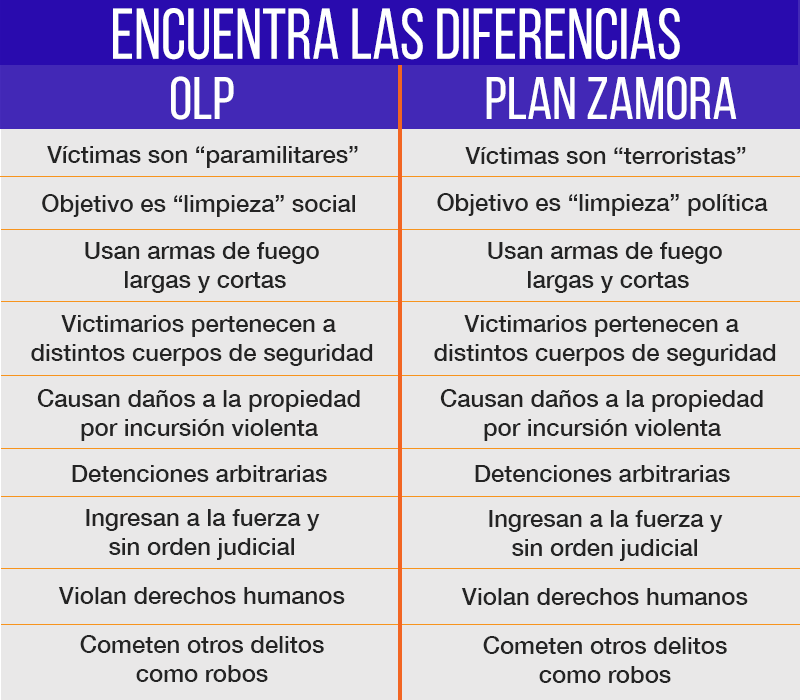 OLP-Plan-Zamora.png