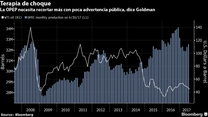 Gráfico: Bloomberg