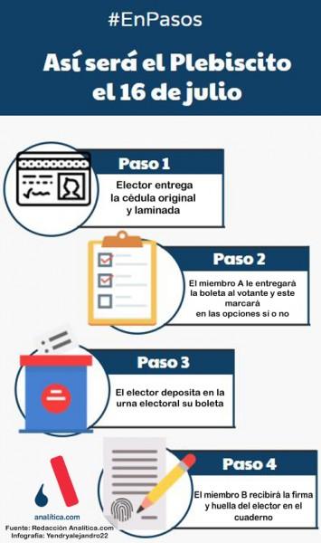 Pasos para el plebiscito 16 julio infografía