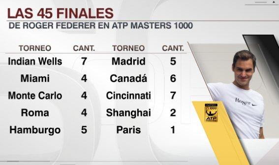 Federer-Estadisticas-Masters1000-VF.jpg