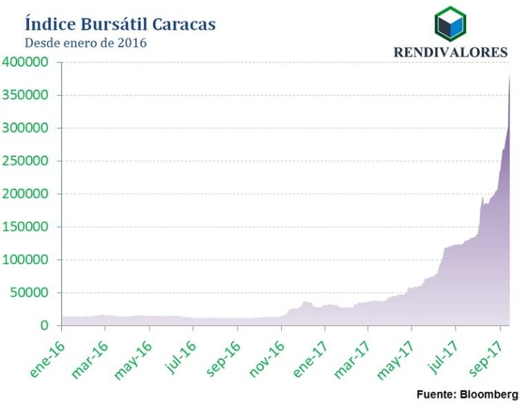 ¿Es momento de invertir en la Bolsa de Caracas?